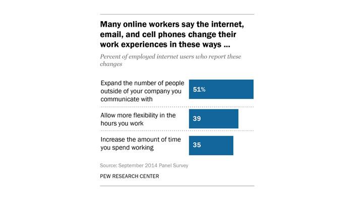 L'email plébiscité par les salariés